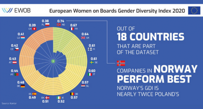 EWoB Gender Diversity Index 2020: la leadership femminile in Europa e in Italia