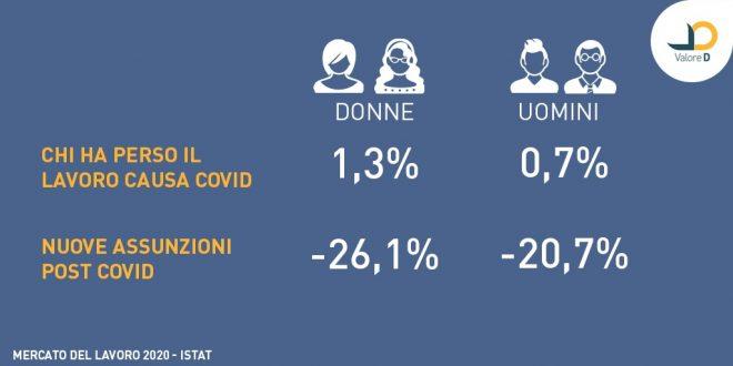 Primo maggio: l'impatto del Covid sul lavoro delle donne